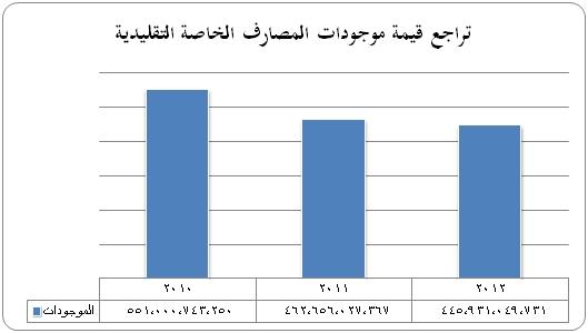 تراجع قيمة موجودات المصارف التقليدية في سورية