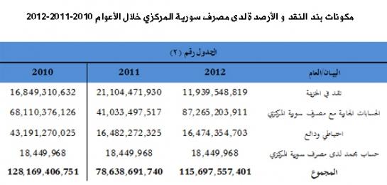 مكونات  القند والأرصدة لدى مصرف سوريا المركزي للمصارف التقدليدية خلال الاعوام الثلاث الماضية