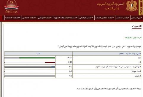 مع استمرار التصويت..71%  يوافقون على منح الجنسية السورية لأبناء السوريات والذين آباؤهم من جنسيات أخرى