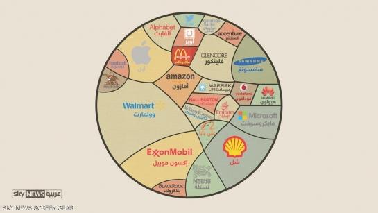 إنفوغرافيك.. أكبر  25 شركة في العالم