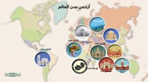 إنفرغرافيك: دمشق ضمن قائمة أرخص مدن العالم في أسعار الخبز والسجائر.. وسنغافورة أغلى المدن