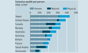 أكثر 10 دول بالعالم ثراءً