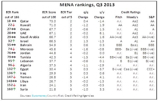 مجلة يورومني: سورية في المرتبة 160 من حيث مخاطر الدول..و18 بين 22 دولة في منطقة الشرق الأوسط