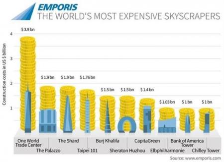 ما هي ناطحات السحاب الأعلى تكلفة على مستوى العالم؟