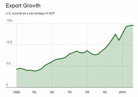 كيف سينقذ تراجع أسعار النفط العجز التجاري الأميركي؟