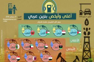 أرخص وأغلى الدول العربية في أسعار البنزين.. وهذا ترتيب سورية!