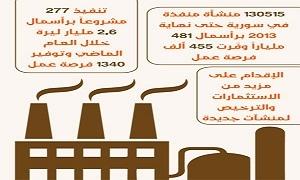 برأسمال 2.62 مليار ليرة.. تسجيل 277 منشأة وحرفة ومشروعاَ صناعياً مرخصة في 2013