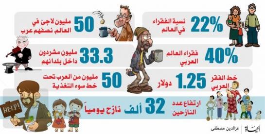 تقرير: 50 مليون لاجئ  في العالم نصفهم من العرب .. والفقراء 22% من سكان العالم
