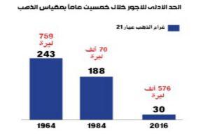 قبل 55 سنة كان الحد الأدنى لدخل الفرد السوري يعادل ربع كيلو ذهب سنوياً