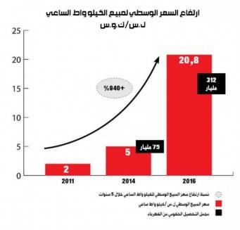 وزارة الكهرباء في سورية تكسب 237 مليار ليرة!