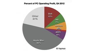 45 في المئة من أرباح السوق في العالم لـ Apple
