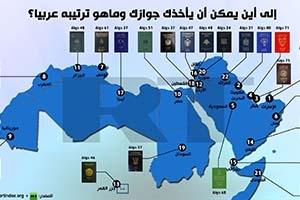 إنفوجرافيك: إلى أين يمكن أن يأخذك جوازك وماهو ترتيبه عربياً؟