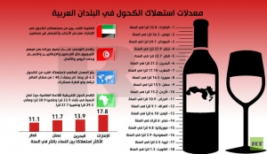 من أصل 18 دولة..إنفوجرافيك: سورية بالمرتبة الثامنة عربياً في