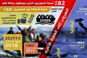 %82 نسبة السوريين الذين يعيشون بحالة الفقر.. و80 دولاراً معدل الدخل الشهري لمواطن حلبي