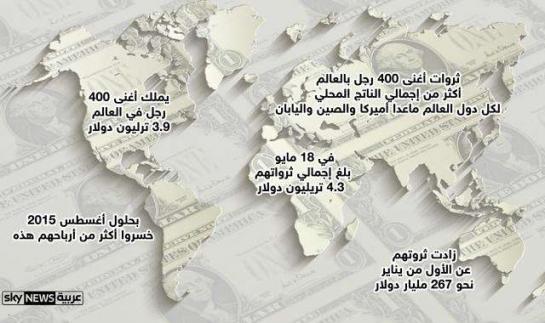 ثروات أغنياء العالم