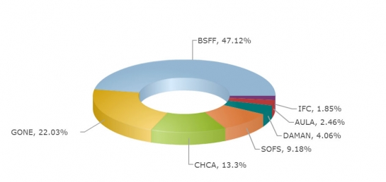 نحو 1.8 مليار ليرة تداولات شركات الوساطة المالية في