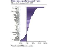 تباطؤ نمو أسعار المنازل الفاخرة عالمياً
