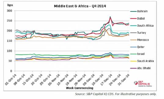 الديون السيادية الأكثر أماناً تتصدّرها النروج  و أبوظبي.. ولبنان في صدارة الدول الأكثر مخاطرة في الشرق الأوسط