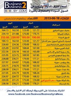 النشرة الكاملة لأسعار الدولار واليورو حسب السوق السوداء والمصارف العاملة في سوريا ليوم 18-6-2013