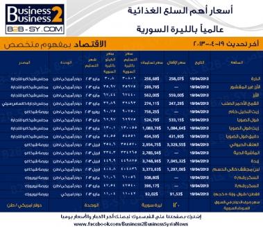 أسعار السلع الغذائية عالمياً بالليرة السورية ليوم 22-44- 2013 .. وكيلو السكر بـ72 ليرة والرز 90 ليرة