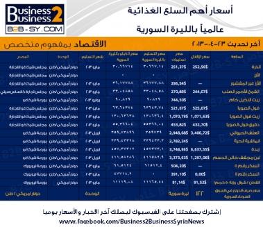 أسعار السلع الغذائية عالمياً بالليرة السورية ليوم 24-4- 2013 .. وكيلو السكر 73 ليرة