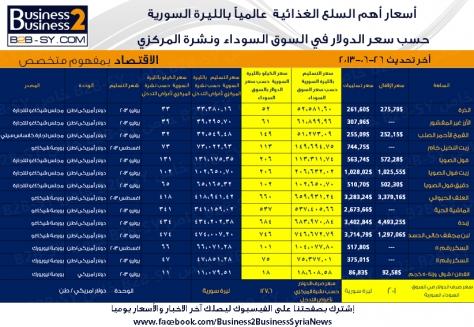 أسعار أهم السلع الغذائية  عالمياً بالليرة السورية حسب سعر الدولار في السوق السوداء ونشرة المركزي لأغراض التدخل ليوم الخميس 27-6-2013