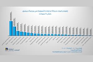 إنفوجرافيك: حركة تداولات وتعاملات الأسهم في بورصة دمشق خلال 5 سنوات