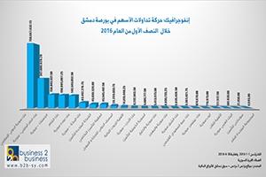 إنفوجرافيك: حركة تداولات الأسهم في بورصة دمشق  خلال  النصف الأول من العام 2016