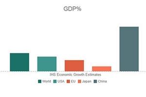 تباين أداء الاقتصادات الرئيسية مع توقعات ضعف النمو