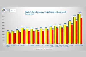 إنفوجرافيك: حركة وأسعار الذهب في سورية خلال 16 شهراً