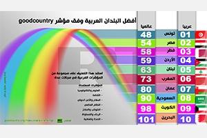 أفضل البلدن العربية وفق مؤشر THE Good Country..تونس الأولى عربياً و سورية بالمرتبة الـ13