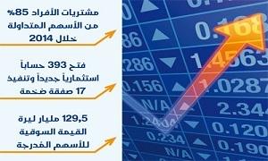 هيئة الأوراق المالية: 39 شركة أفصحت عن بياناتها النصفية