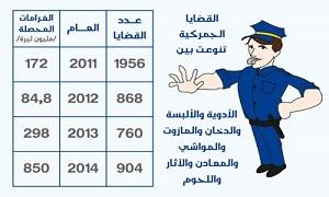 تحصيلات الضباطة الجمركية 850 مليون ليرة خلال 8 أشهر