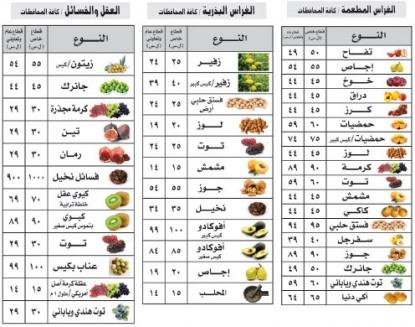 وزارة الزراعة تحدد أسعار الغراس المثمرة وتستعد لتوزيع مليونا غرسة