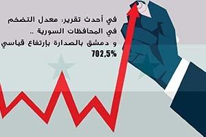 في أحدث تقرير: معدل التضخم في المحافظات السورية .. و دمشق بالصدارة بإرتفاع قياسي 702.5%