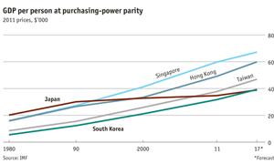 قريباً كوريا الجنوبية ستصبح أكثر ثراء من اليابان