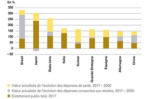 صحيفة: لبنان في أسفل لائحة (الزيزان) و ضمن الدول الـ12 التي يزيد حجم دينها على حجم إقتصادها
