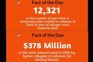 فليسمع الحريري: السوريون يدفعون 1.04مليون دولار يومياً إيجارات سكن في لبنان.. واستحداثوا 12 ألف وظفيه جديدة للبنانيين خلال عام