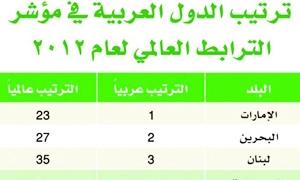 سورية الأخيرة عربياً و الامارات تتصدر الدول العربية في مؤشر الارتباط بالاقتصاد العالمي