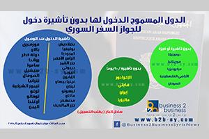 أنفواجرفيك: جواز السفر السوري في المرتبة 86 عالمياً..وهذه هي الدول الـ37 المسموح الدخول لها بدون تأشيرة أو فيزة