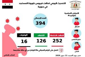 إصابات فيروس كورونا في سورية تصل إلى 394 إصابة أكثر في دمشق و ريفها