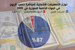 نحو 894 مليار ل.س حجم التسهيلات الائتمانية الممنوحة في المصارف الخاصة السورية خلال2019