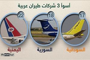 إنفوجرافيك :أسوء 10 شركات طيران في العالم... وشركة السورية للطيران بالمرتبة الثالثة عربياً