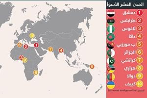 أنفوجرافيك: أفضل و أسوأ 10 مدن في العالم للعيش فيها عام 2016.. ملبورن الأفضل و دمشق الأسوأ
