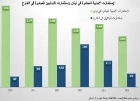 تقرير: اللبنانيون يستثمرون خارج لبنان