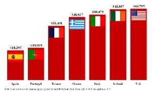 صندوق النقد الدولي: معدل الدين الحكومي الامريكي لكل فرد أعلى منه في اليونان