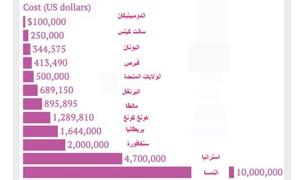 أفضل عشر دول لشراء حق الإقامة الدائمة فيها!